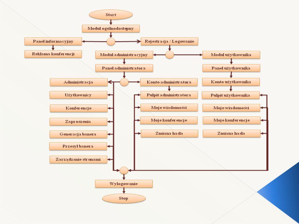 Interfejs został wykonany za pomocą narzędzi informatycznych, do których można zaliczyć GD, Google Static Maps API, zbioru bibliotecznego JQuery, MySQL Workbench, Notepad++, PhpMyAdmin, TinyMCE, WampServer przy pomocy współczesnych technologii takich jak CSS, HTML, HTTP, JavaScript, MySQL, PHP, SQL, XML.