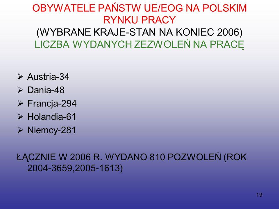 19 OBYWATELE PAŃSTW UE/EOG NA POLSKIM RYNKU PRACY (WYBRANE KRAJE-STAN NA KONIEC 2006) LICZBA WYDANYCH ZEZWOLEŃ NA PRACĘ  Austria-34  Dania-48  Francja-294  Holandia-61  Niemcy-281 ŁĄCZNIE W 2006 R.