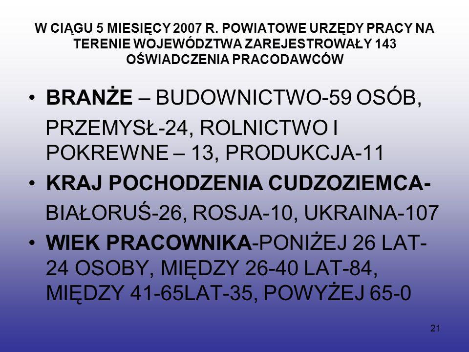 21 W CIĄGU 5 MIESIĘCY 2007 R.