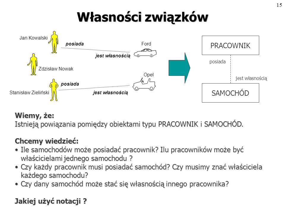 14 Przykład związku Jan Kowalski Zdzisław Nowak Stanisław Zieliński posiada jest własnością posiada jest własnością Ford Opel MODELOWANIE PRACOWNIKSAMOCHÓD posiada jest własnością