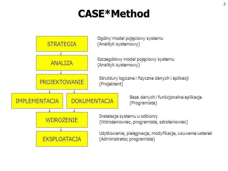 2 Plan Wykładów Metodyka budowy systemu informatycznego Modelowanie danych i projektowanie bazy danych Model związków encji Model związków encji Metodyka budowy diagramów związków encji (ERD) Metodyka budowy diagramów związków encji (ERD) Modelowanie funkcji Model funkcjonalny, dekompozycja funkcji, zdarzenia Model funkcjonalny, dekompozycja funkcji, zdarzenia Diagramy hierarchii funkcji (FHD) Diagramy hierarchii funkcji (FHD) Modelowanie przepływów danych Diagramy przepływów danych (DFD) Diagramy przepływów danych (DFD) Powiązania funkcji z danymi Powiązania funkcji z danymi Modelowanie procesów Procesy, przepływy, magazyny, wyzwalacze Procesy, przepływy, magazyny, wyzwalacze
