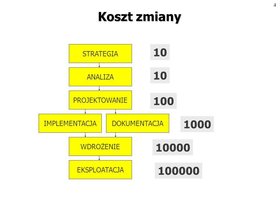 3CASE*Method STRATEGIA ANALIZA PROJEKTOWANIE IMPLEMENTACJA WDROŻENIE EKSPLOATACJA DOKUMENTACJA Ogólny model pojęciowy systemu Szczegółowy model pojęciowy systemu Struktury logiczne i fizyczne danych i aplikacji Baza danych i funkcjonalne aplikacje Instalacja systemu u odbiorcy Użytkowanie, pielęgnacja, modyfikacje, usuwanie usterek (Analityk systemowy) (Projektant) (Programista) (Wdrożeniowiec, programista, szkoleniowiec) (Administrator, programista)
