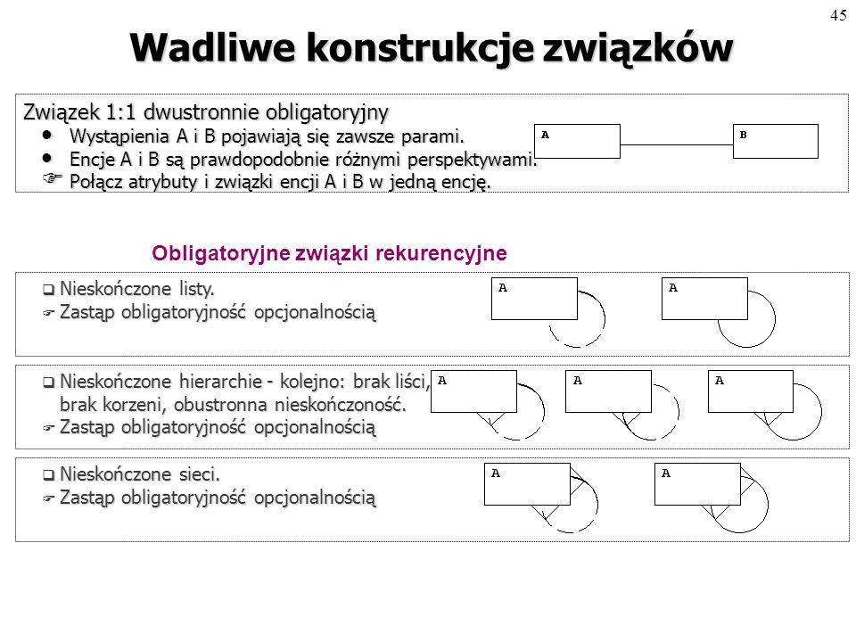 44 Sprawdzanie jakości związków Test składniowy: Czy nazwy są znaczące, pozwalające zbudować w języku naturalnym dwie interpretacje związku.