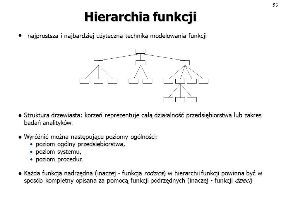 52 Reprezentacja funkcji Funkcja (działanie) jest reprezentowana przez prostokąt.