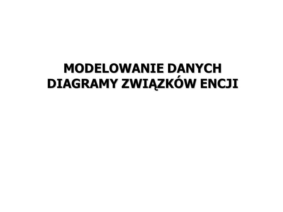 5 Projektowanie struktur danych a projektowanie aplikacji STRATEGIA ANALIZA PROJEKTOWANIE IMPLEMENTACJA WDROŻENIE EKSPLOATACJA DOKUMENTACJA Modelowanie danych (diagramy związków encji) Transformacja modelu danych do modelu relacyjnego Przygotowanie skryptów SQL Budowa struktur logicznych i fizycznych bazy danych Modelowanie procesów Modelowanie funkcji, modelowanie przepływów danych Projektowanie modułów aplikacyjnych Programowanie aplikacji Instalacja aplikacji na sprzęcie odbiorcy