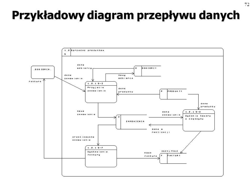 71 Diagramy przepływu danych Technika modelowania systemu poprzez opisanie przepływu informacji pomiędzy procesami (funkcjami).
