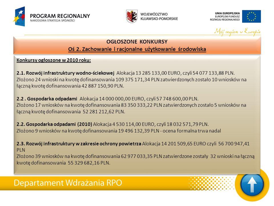 Konkursy ogłoszone w 2010 roku: 2.1. Rozwój infrastruktury wodno-ściekowej Alokacja 13 285 133,00 EURO, czyli 54 077 133,88 PLN. Złożono 24 wnioski na