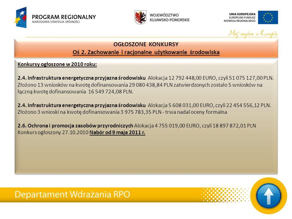 Konkursy ogłoszone w 2010 roku: 2.4. Infrastruktura energetyczna przyjazna środowisku Alokacja 12 792 448,00 EURO, czyli 51 075 127,00 PLN. Złożono 13