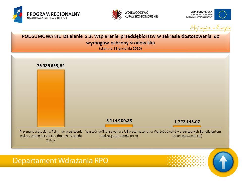 PODSUMOWANIE Działanie 5.3. Wspieranie przedsiębiorstw w zakresie dostosowania do wymogów ochrony środowiska (stan na 13 grudnia 2010) PODSUMOWANIE Dz