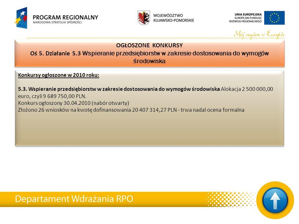 Konkursy ogłoszone w 2010 roku: 5.3. Wspieranie przedsiębiorstw w zakresie dostosowania do wymogów środowiska Alokacja 2 500 000,00 euro, czyli 9 689
