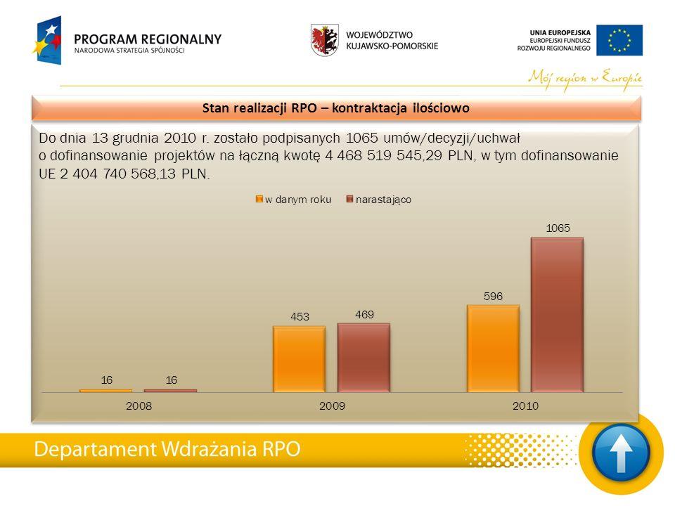 Do dnia 13 grudnia 2010 r. zostało podpisanych 1065 umów/decyzji/uchwał o dofinansowanie projektów na łączną kwotę 4 468 519 545,29 PLN, w tym dofinan