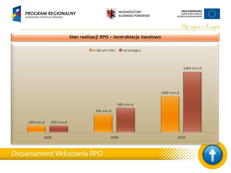 Stan realizacji RPO – kontraktacja kwotowo