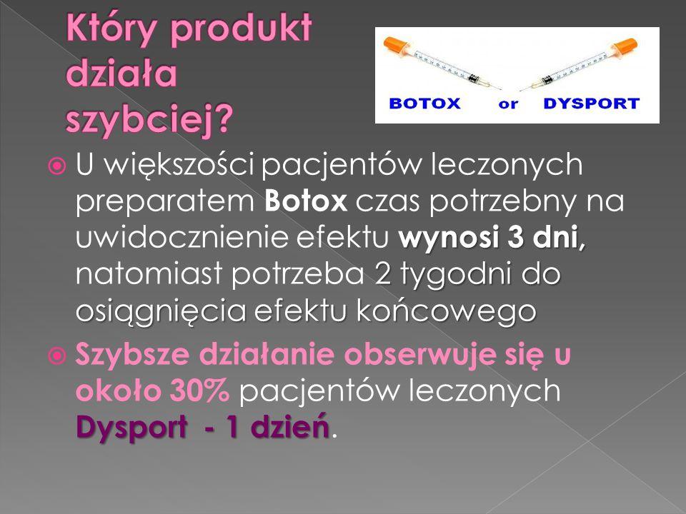 wynosi 3 dni, 2 tygodni do osiągnięcia efektu końcowego  U większości pacjentów leczonych preparatem Botox czas potrzebny na uwidocznienie efektu wynosi 3 dni, natomiast potrzeba 2 tygodni do osiągnięcia efektu końcowego Dysport - 1 dzień  Szybsze działanie obserwuje się u około 30% pacjentów leczonych Dysport - 1 dzień.