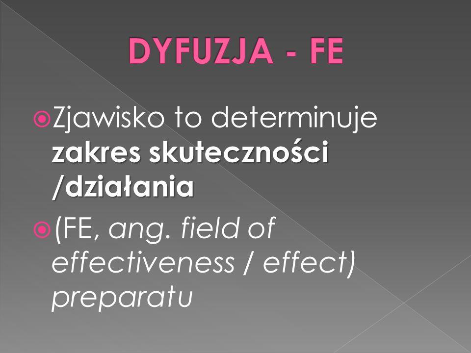 zakres skuteczności /działania  Zjawisko to determinuje zakres skuteczności /działania  (FE, ang. field of effectiveness / effect) preparatu