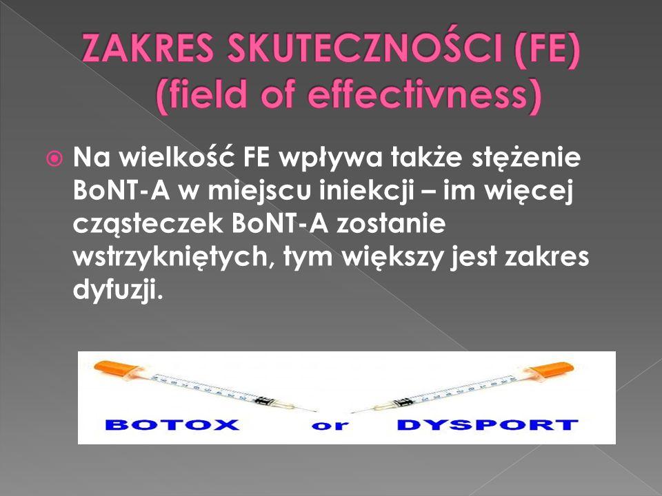  Na wielkość FE wpływa także stężenie BoNT-A w miejscu iniekcji – im więcej cząsteczek BoNT-A zostanie wstrzykniętych, tym większy jest zakres dyfuzji.