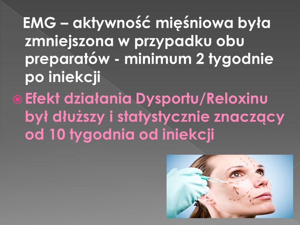 EMG – aktywność mięśniowa była zmniejszona w przypadku obu preparatów - minimum 2 tygodnie po iniekcji  Efekt działania Dysportu/Reloxinu był dłuższy i statystycznie znaczący od 10 tygodnia od iniekcji