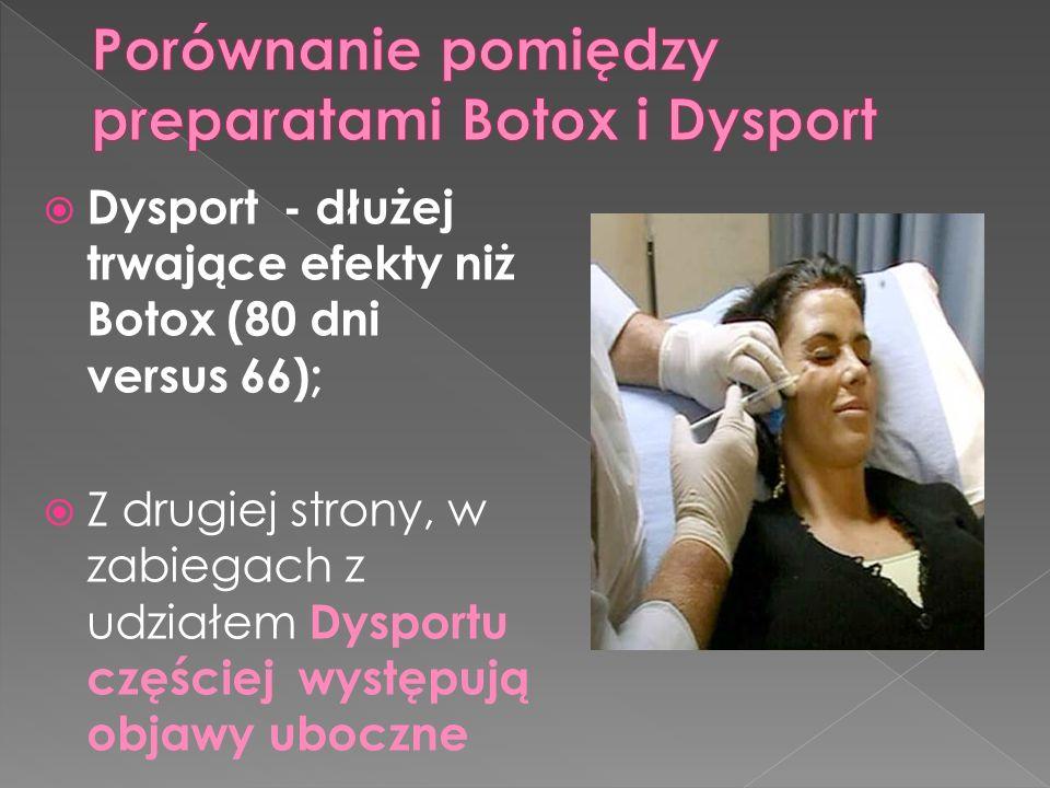  Dysport - dłużej trwające efekty niż Botox (80 dni versus 66);  Z drugiej strony, w zabiegach z udziałem Dysportu częściej występują objawy uboczne