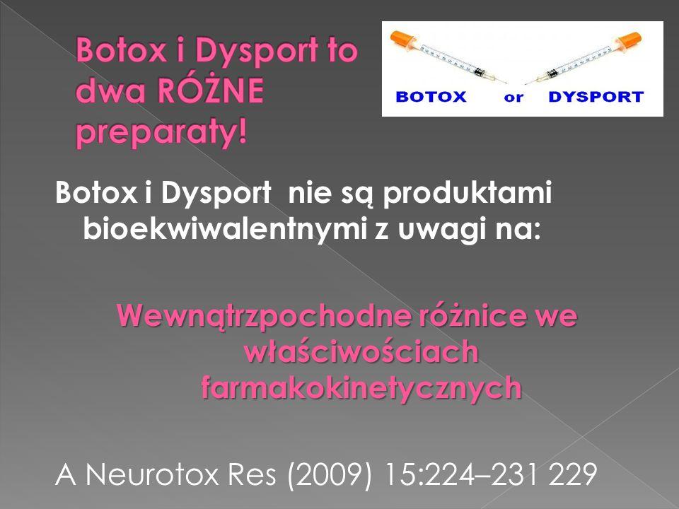 Botox i Dysport nie są produktami bioekwiwalentnymi z uwagi na: Wewnątrzpochodne różnice we właściwościach farmakokinetycznych A Neurotox Res (2009) 15:224–231 229