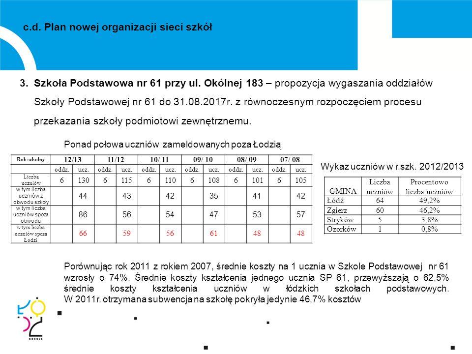 c.d. Plan nowej organizacji sieci szkół 3.Szkoła Podstawowa nr 61 przy ul.
