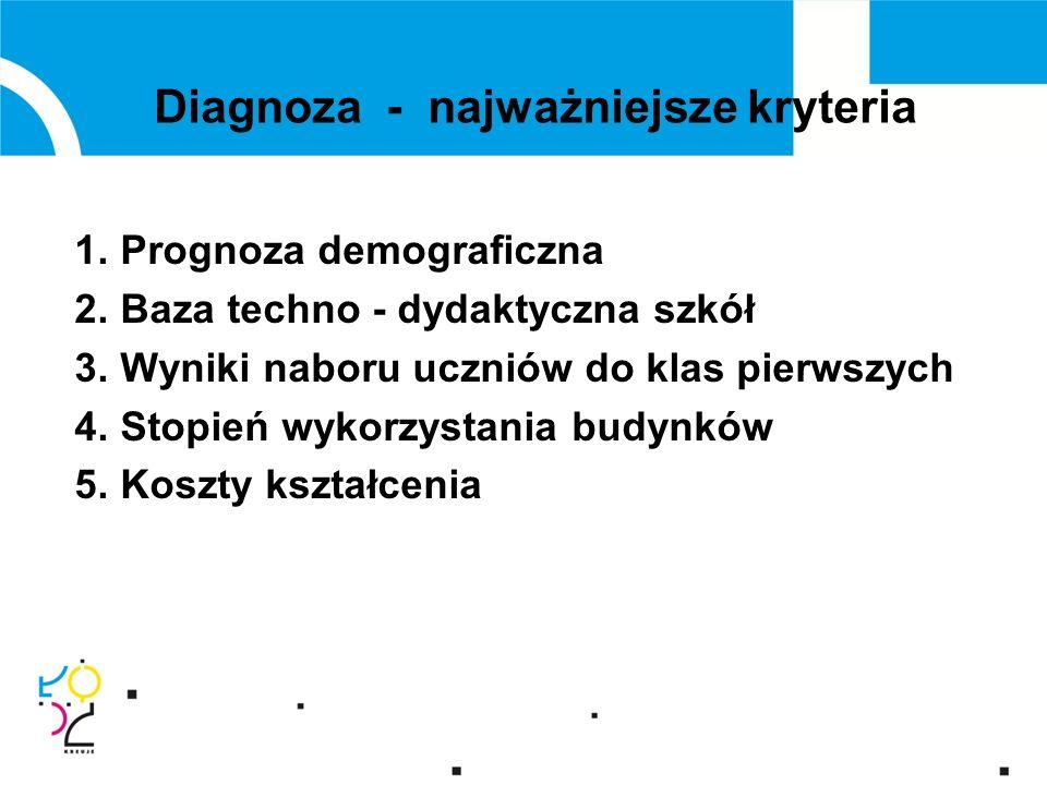 Diagnoza - najważniejsze kryteria 1. Prognoza demograficzna 2.