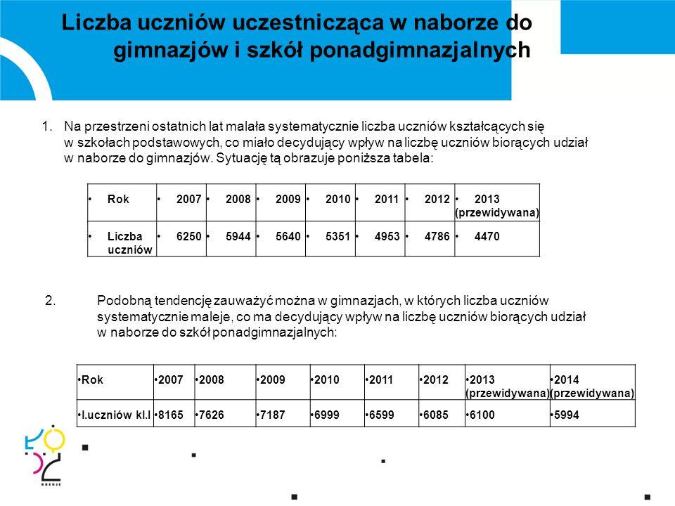 Wykorzystanie bazy techno-dydaktycznej szkół 2007 –2012 SPG LO ( samodzielne LO) ZSOZSP spadek liczby uczniów 2,63%21%26,2%28,3%4,9% wykorzystanych miejsc 66,1%51,2%59,6%45,3%52,9% wzrost rocznych kosztów kształcenia jednego ucznia 42,8%43,9%37,4%36, 5% 20,3% (bez LO)