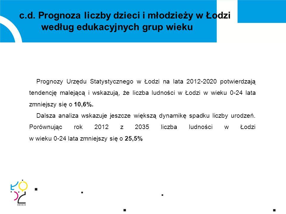 c.d.Plan nowej organizacji sieci szkół 7. Publiczne Gimnazjum nr 42 przy ul.