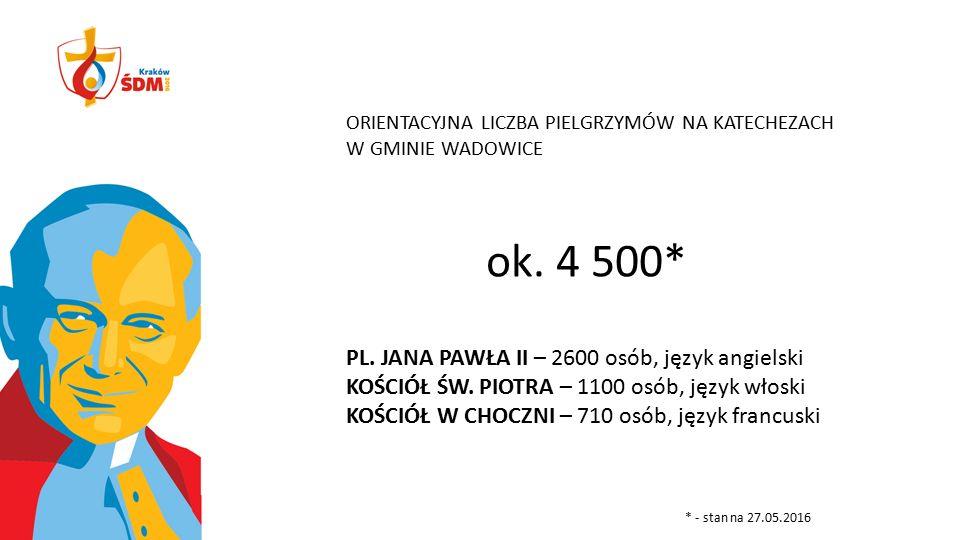 ORIENTACYJNA LICZBA PIELGRZYMÓW NA KATECHEZACH W GMINIE WADOWICE ok. 4 500* PL. JANA PAWŁA II – 2600 osób, język angielski KOŚCIÓŁ ŚW. PIOTRA – 1100 o