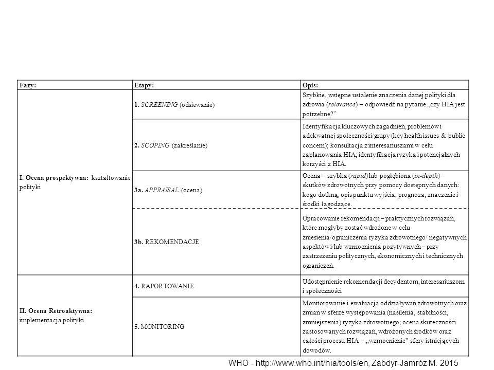 WHO - http://www.who.int/hia/tools/en, Zabdyr-Jamróz M. 2015 Fazy:Etapy:Opis: I. Ocena prospektywna: kształtowanie polityki 1. SCREENING (odsiewanie)