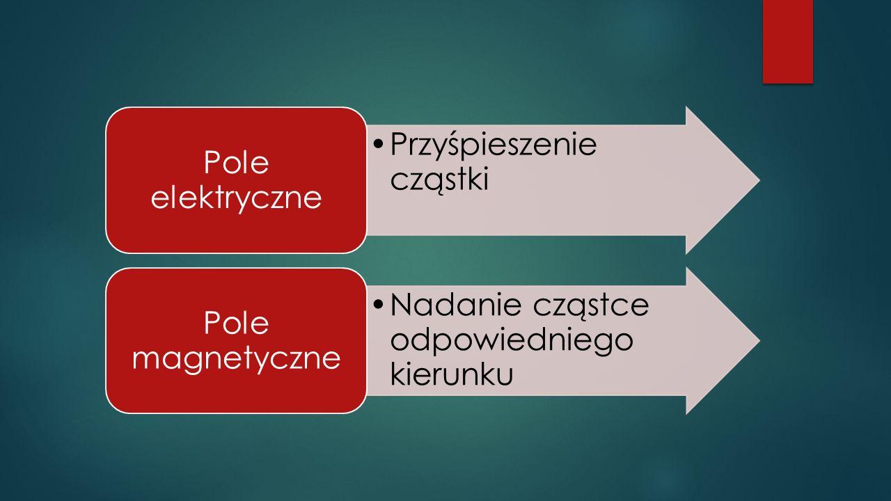 Przyśpieszenie cząstki Pole elektryczne Nadanie cząstce odpowiedniego kierunku Pole magnetyczne