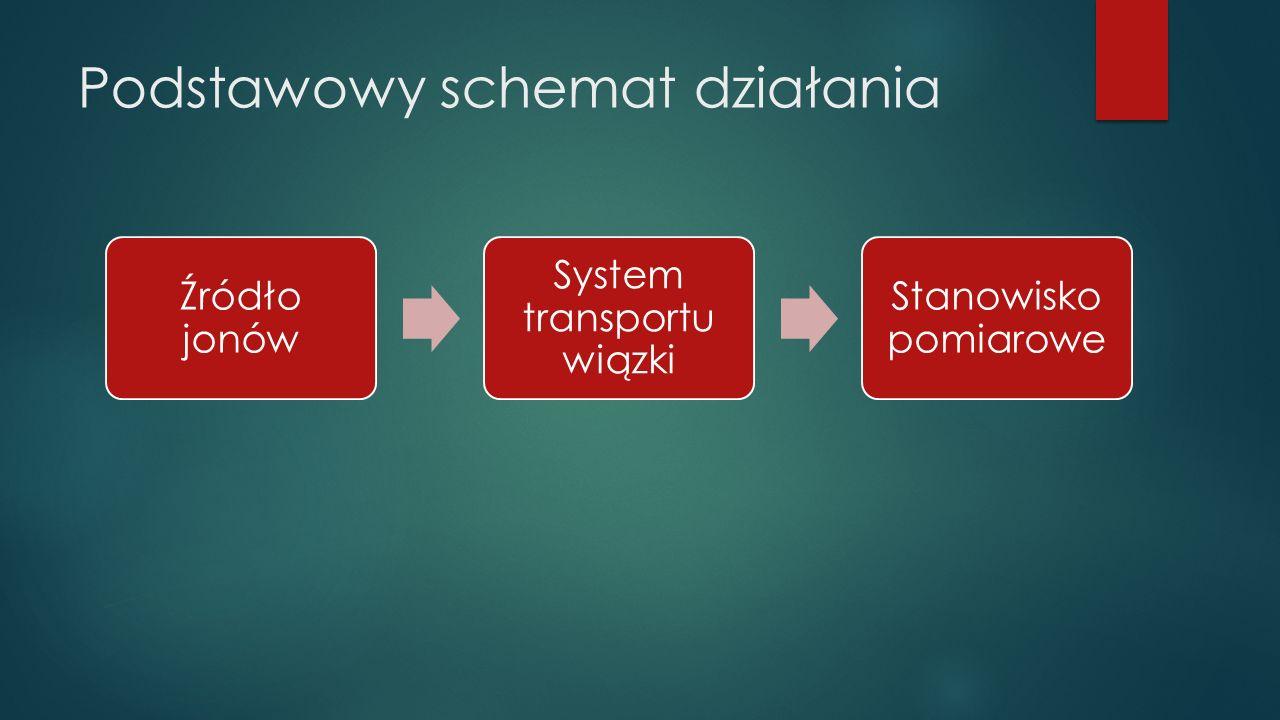 Podstawowy schemat działania Źródło jonów System transportu wiązki Stanowisko pomiarowe