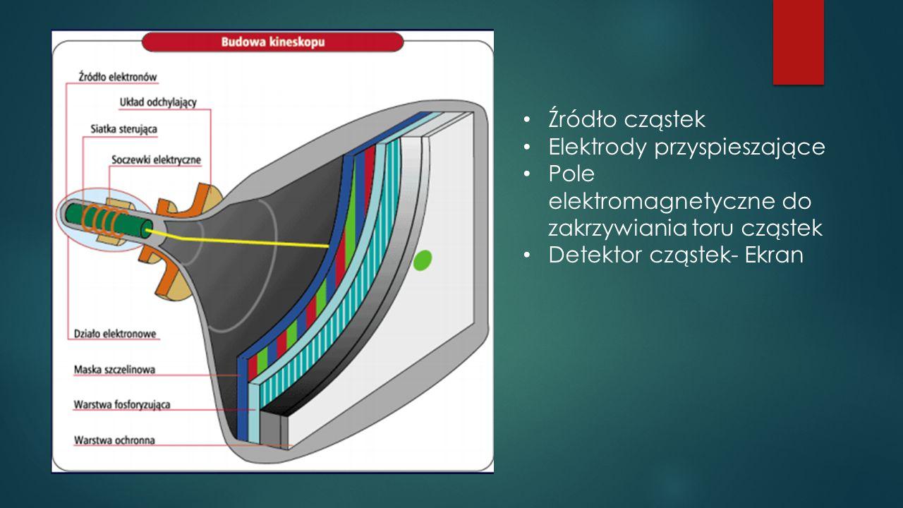 Źródło cząstek Elektrody przyspieszające Pole elektromagnetyczne do zakrzywiania toru cząstek Detektor cząstek- Ekran