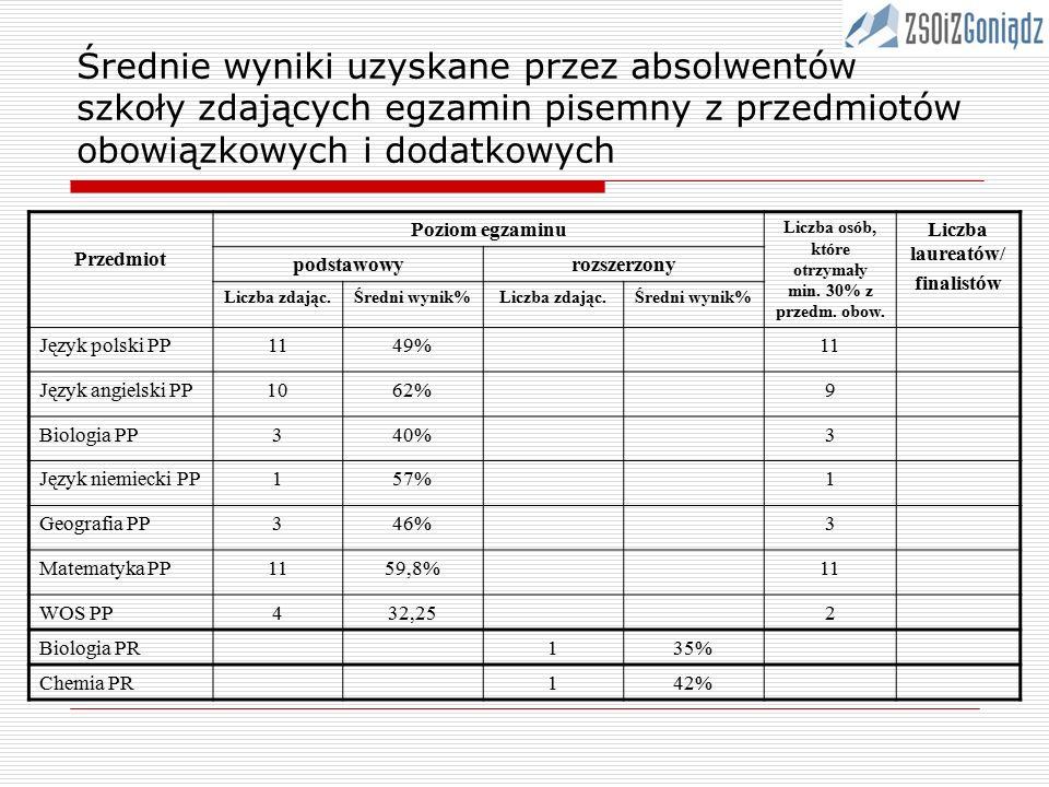 Średnie wyniki uzyskane przez absolwentów szkoły zdających egzamin pisemny z przedmiotów obowiązkowych i dodatkowych Przedmiot Poziom egzaminu Liczba osób, które otrzymały min.