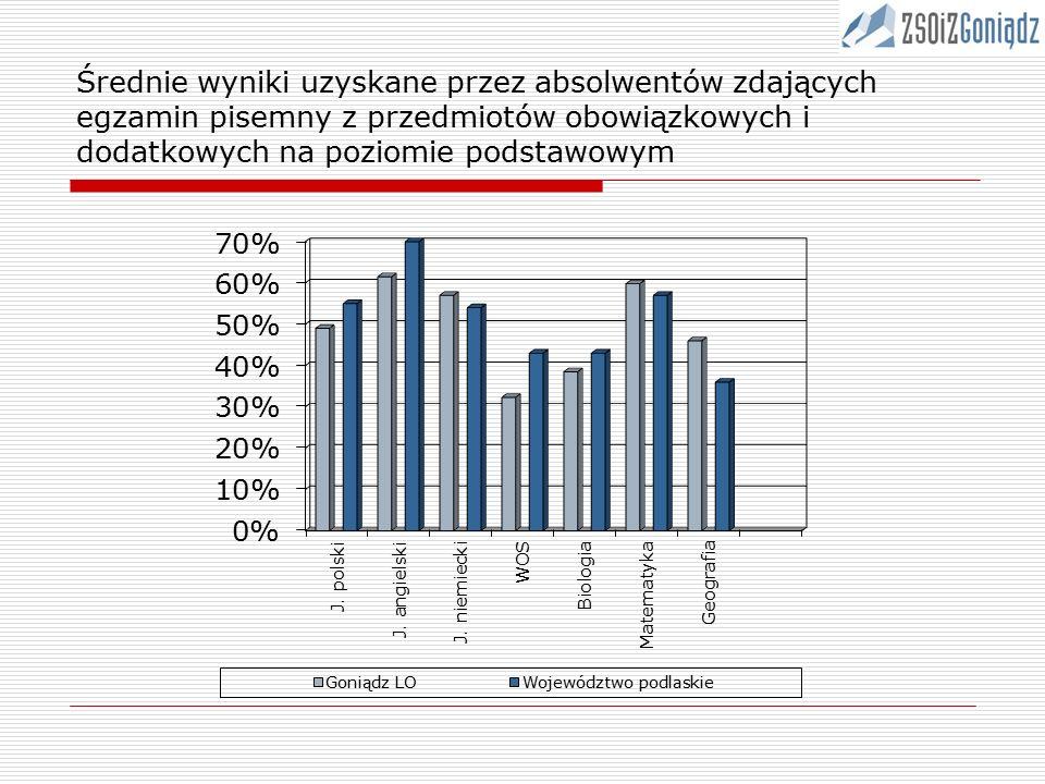 Średnie wyniki uzyskane przez absolwentów zdających egzamin pisemny z przedmiotów obowiązkowych i dodatkowych na poziomie podstawowym