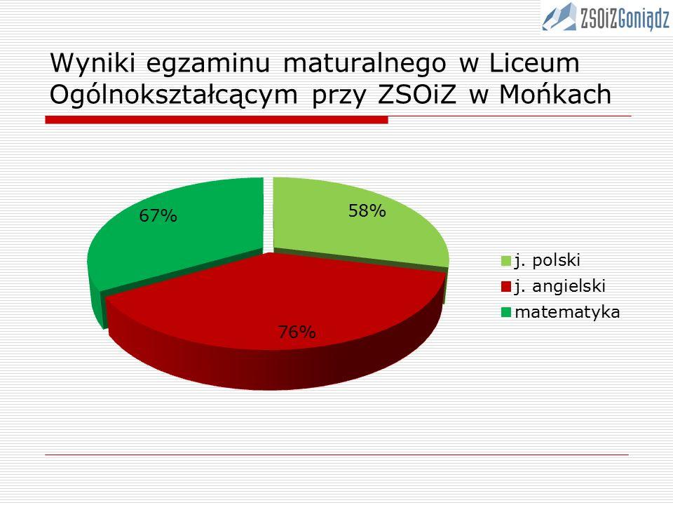 Wyniki egzaminu maturalnego w Liceum Ogólnokształcącym przy ZSOiZ w Mońkach