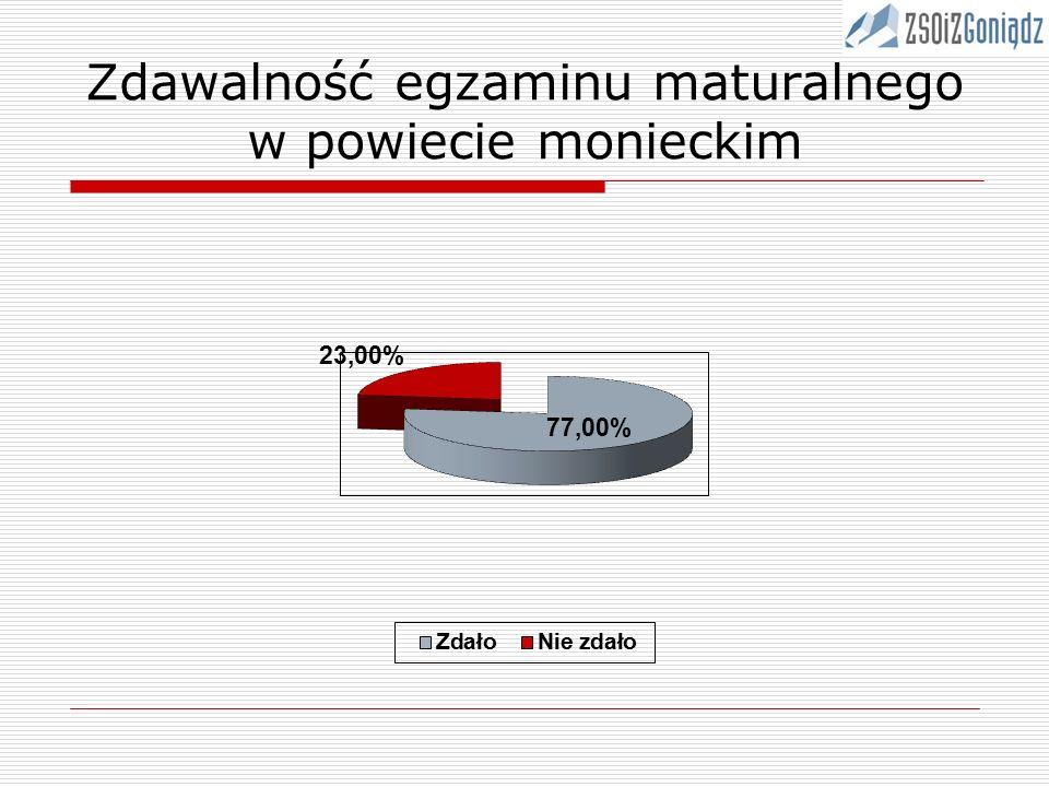 Zdawalność egzaminu maturalnego w powiecie monieckim