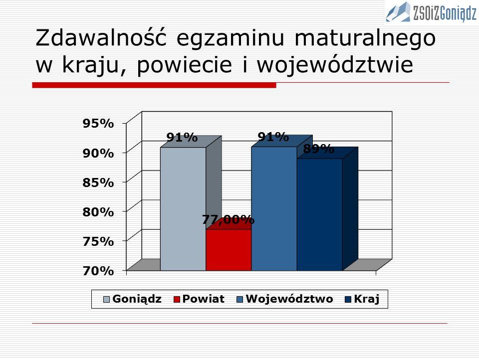 Zdawalność egzaminu maturalnego w kraju, powiecie i województwie