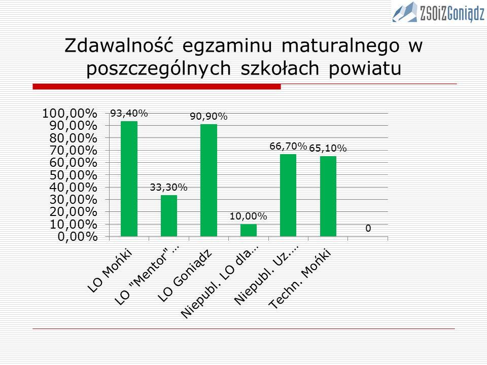 Zdawalność egzaminu maturalnego w poszczególnych szkołach powiatu