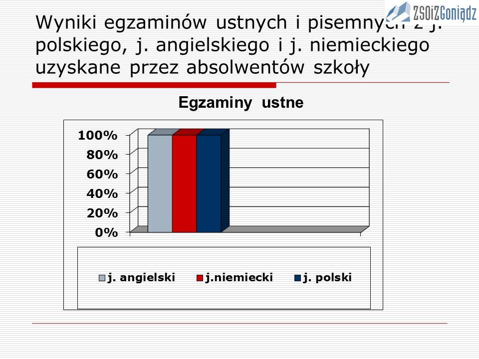 Wyniki egzaminów ustnych i pisemnych z j.polskiego, j.