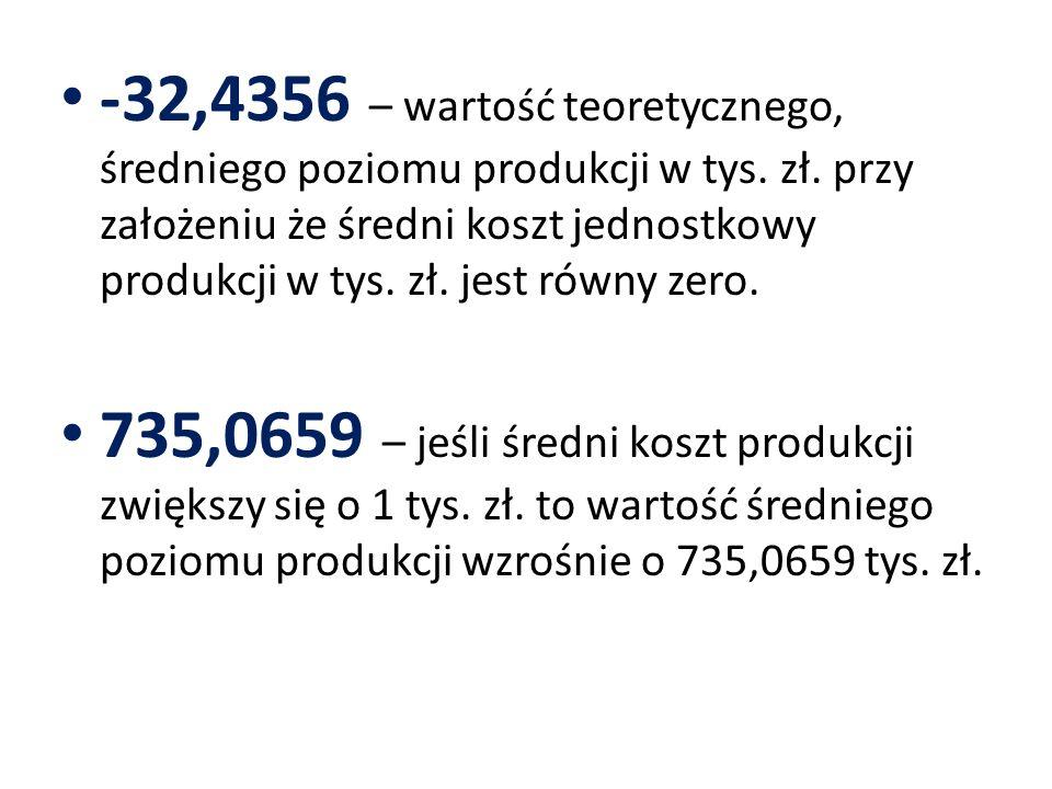 -32,4356 – wartość teoretycznego, średniego poziomu produkcji w tys. zł. przy założeniu że średni koszt jednostkowy produkcji w tys. zł. jest równy ze