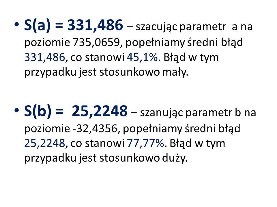 S(a) = 331,486 – szacując parametr a na poziomie 735,0659, popełniamy średni błąd 331,486, co stanowi 45,1%. Błąd w tym przypadku jest stosunkowo mały