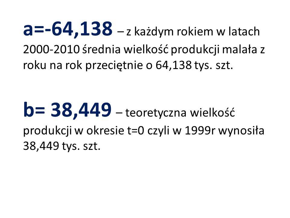 a=-64,138 – z każdym rokiem w latach 2000-2010 średnia wielkość produkcji malała z roku na rok przeciętnie o 64,138 tys. szt. b= 38,449 – teoretyczna