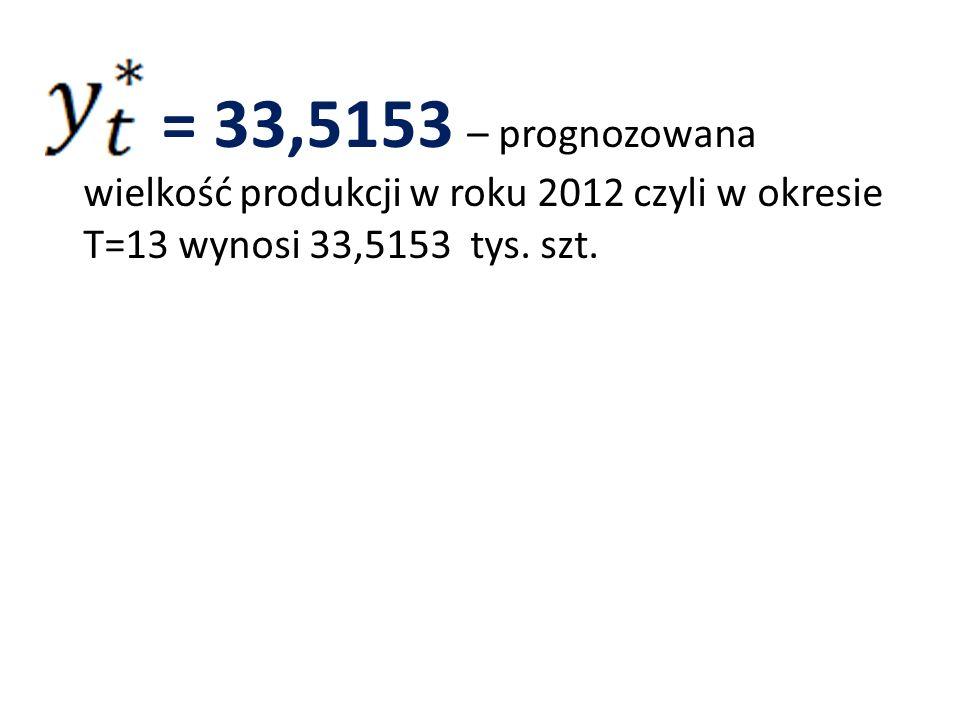 = 33,5153 – prognozowana wielkość produkcji w roku 2012 czyli w okresie T=13 wynosi 33,5153 tys. szt.