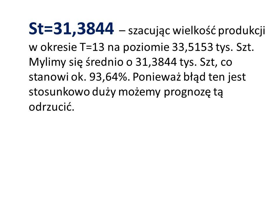 St=31,3844 – szacując wielkość produkcji w okresie T=13 na poziomie 33,5153 tys. Szt. Mylimy się średnio o 31,3844 tys. Szt, co stanowi ok. 93,64%. Po