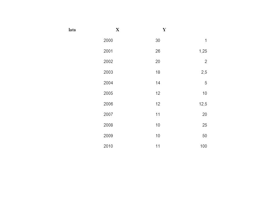 lataXY 2000301 2001261,25 2002202 2003182,5 2004145 20051210 20061212,5 20071120 20081025 20091050 201011100