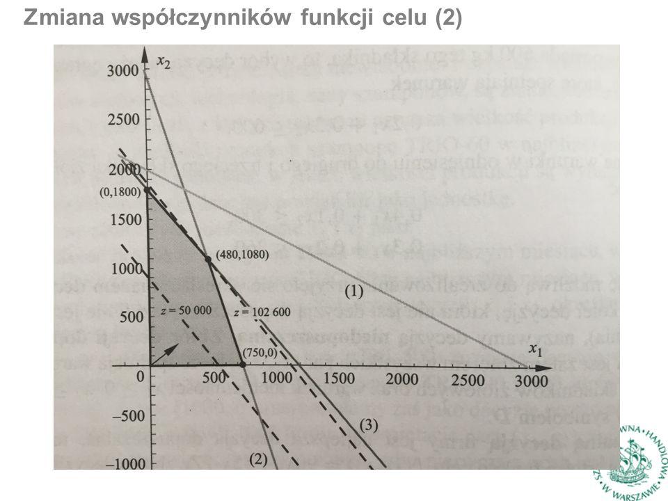 Zmiana współczynników funkcji celu (2)
