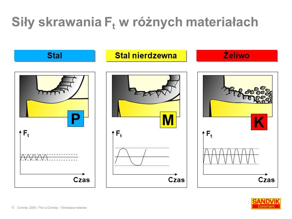 /2 FtFt Czas FtFt FtFt P M K StalStal nierdzewnaŻeliwo Siły skrawania F t w różnych materiałach CoroKey 2006 – This is CoroKey / Workpiece materials