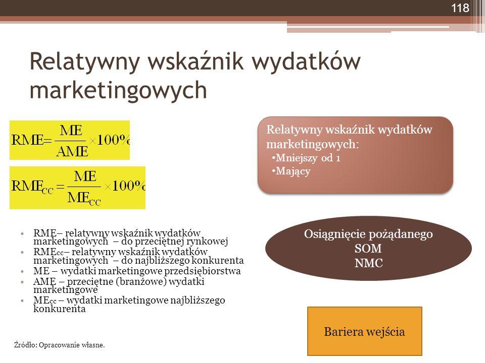 Relatywny wskaźnik wydatków marketingowych 118 RME– relatywny wskaźnik wydatków marketingowych – do przeciętnej rynkowej RME cc – relatywny wskaźnik wydatków marketingowych – do najbliższego konkurenta ME – wydatki marketingowe przedsiębiorstwa AME – przeciętne (branżowe) wydatki marketingowe ME cc – wydatki marketingowe najbliższego konkurenta Źródło: Opracowanie własne.