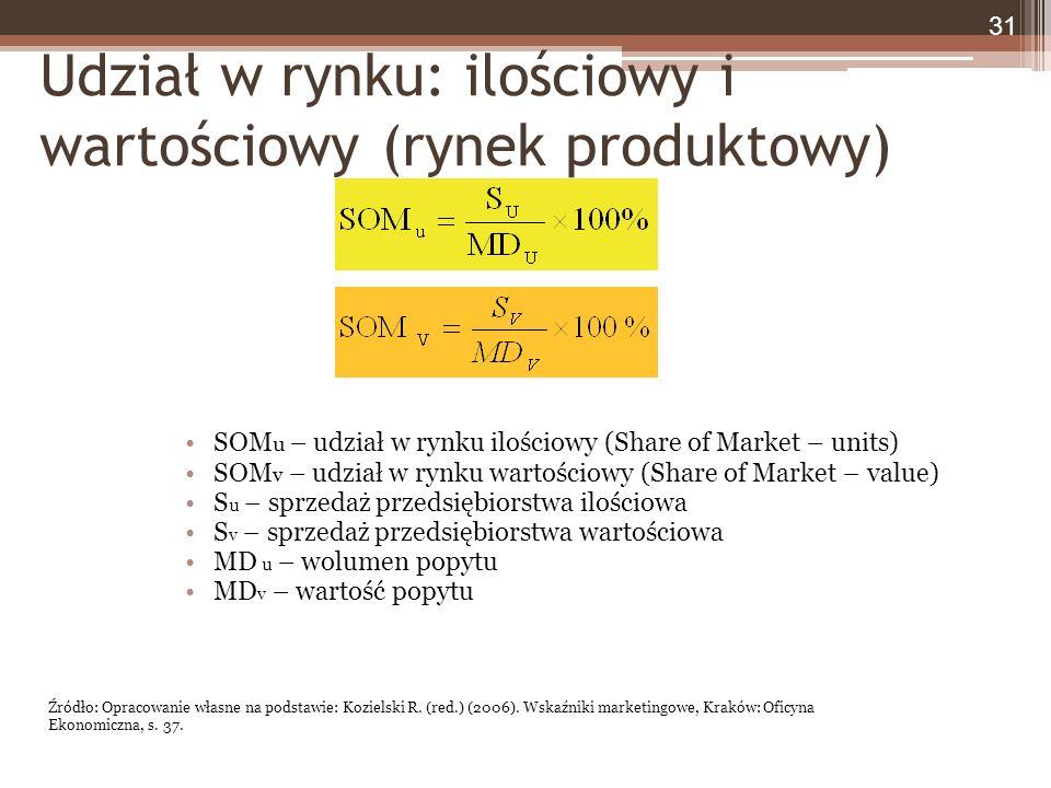 Udział w rynku: ilościowy i wartościowy (rynek produktowy) SOM u – udział w rynku ilościowy (Share of Market – units) SOM v – udział w rynku wartościowy (Share of Market – value) S u – sprzedaż przedsiębiorstwa ilościowa S v – sprzedaż przedsiębiorstwa wartościowa MD u – wolumen popytu MD v – wartość popytu 31 Źródło: Opracowanie własne na podstawie: Kozielski R.