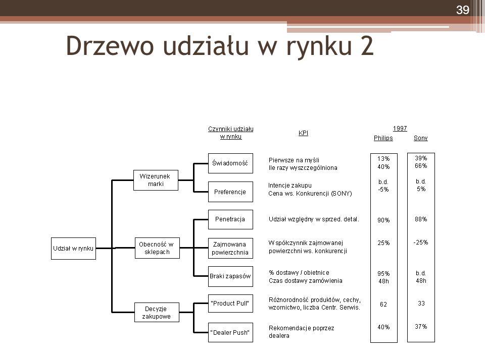 Drzewo udziału w rynku 2 39