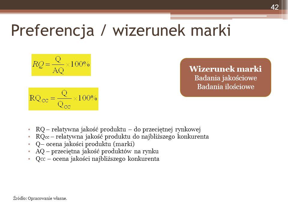 Preferencja / wizerunek marki RQ – relatywna jakość produktu – do przeciętnej rynkowej RQ cc – relatywna jakość produktu do najbliższego konkurenta Q– ocena jakości produktu (marki) AQ – przeciętna jakość produktów na rynku Q CC – ocena jakości najbliższego konkurenta 42 Źródło: Opracowanie własne.